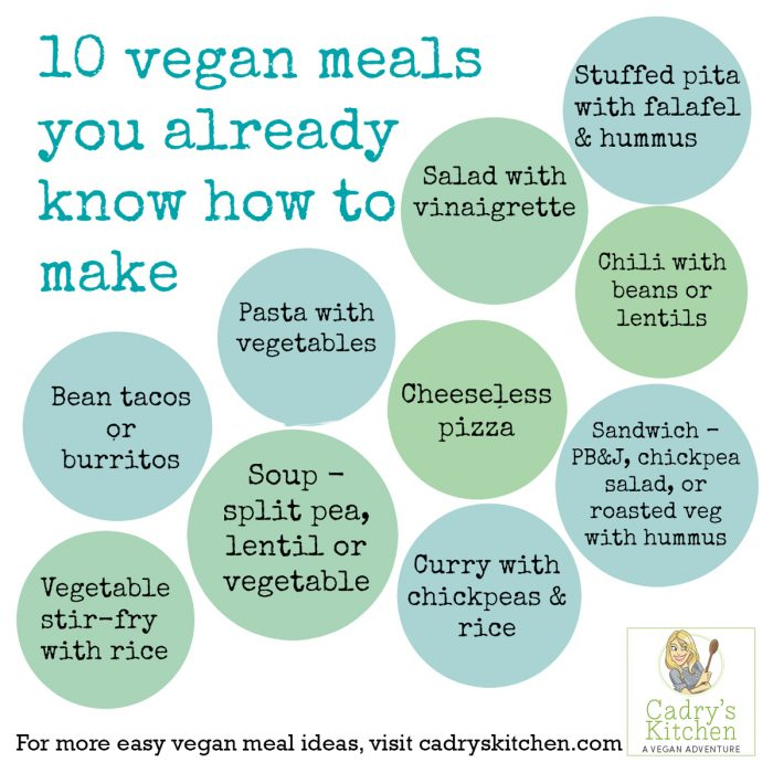 10 vegan meals you already know how to make - PRINTABLE. Keep this on your refrigerator for easy vegan meal planning.
